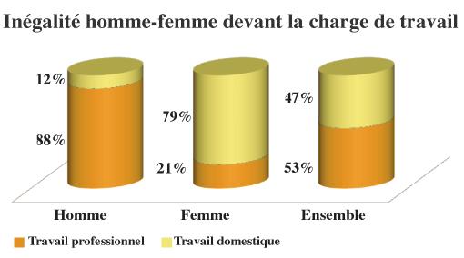 Patrimoine L Angle Mort De L Egalite Femmes Hommes Eve