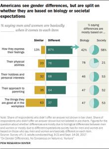 Stéréotypes de genre: sortir du débat nature/culture